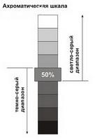 Ахроматическая шкала серых тонов